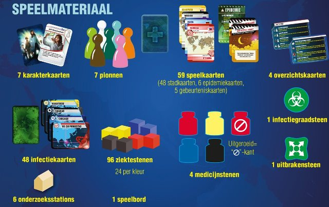 Pandemic: Speelmateriaal